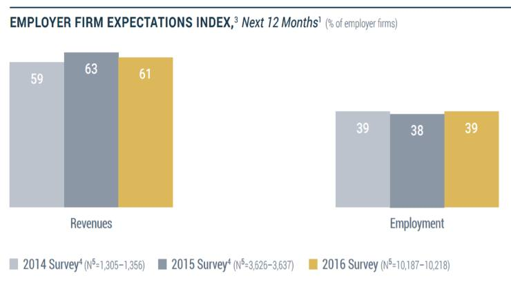 NY-Fed-small-biz-expectations2-featured