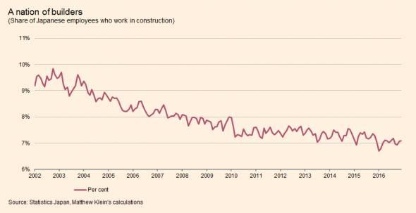 "Japan shows America has no construction ""worker shortage"