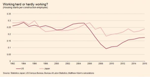 """Japan shows America has no construction """"worker shortage"""", just a"""