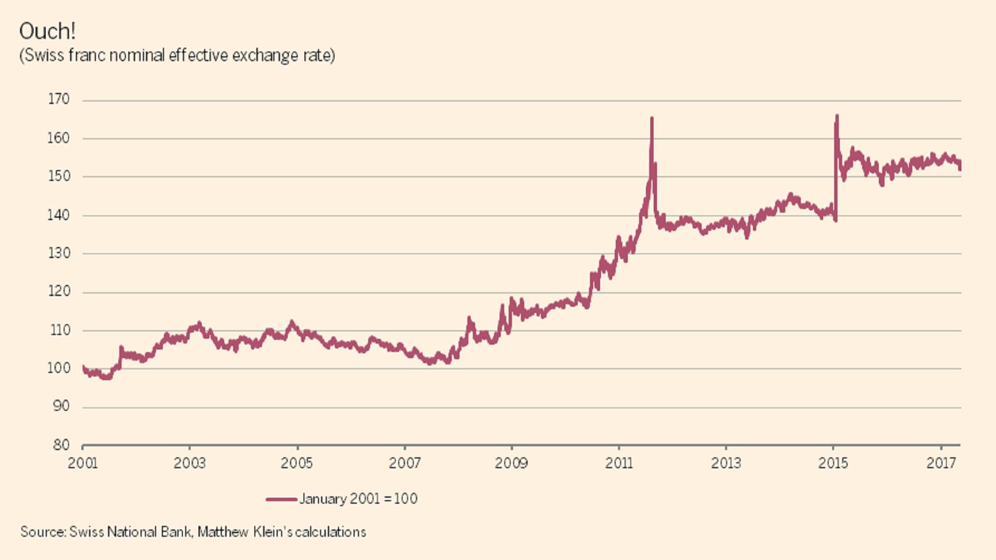 Have the Swiss National Bank's currency interventions