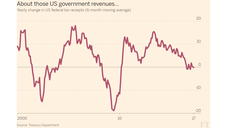About_those_US_government_revenues...-line_chart-ft-web-themelarge-2048x1152-1