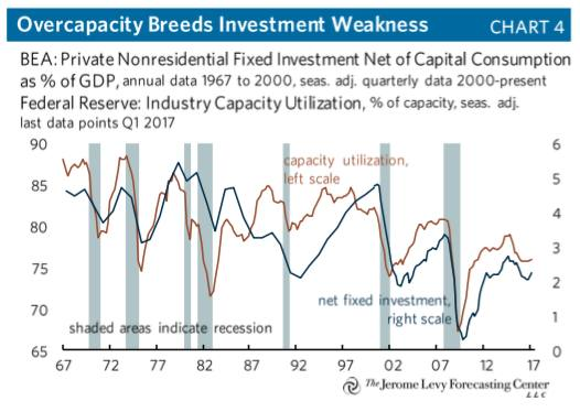 Over investment in capacity as lump sum investment options in india