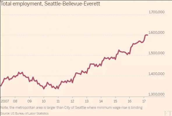 Free Lunch on Alphaville: The minimum wage wars are heating