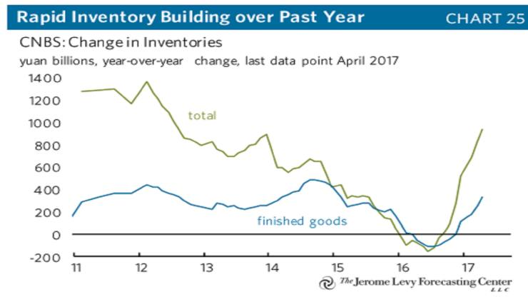 China-inventories-featured