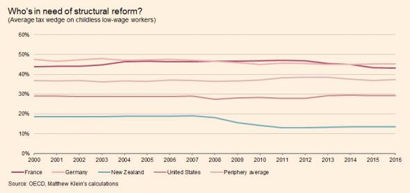 The myth of the German jobs miracle | FT Alphaville