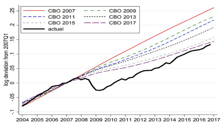 CBO-potential-GDP-vs-actual-since-2005-featured