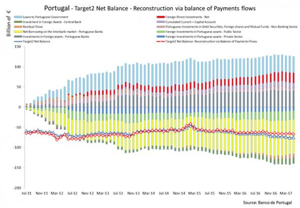 The ecbs story on target2 doesnt add up ft alphaville in june 2011 the balance was already heavily negative due to the financial crisis that led portugal to seek the help of the efsf european financial publicscrutiny Gallery