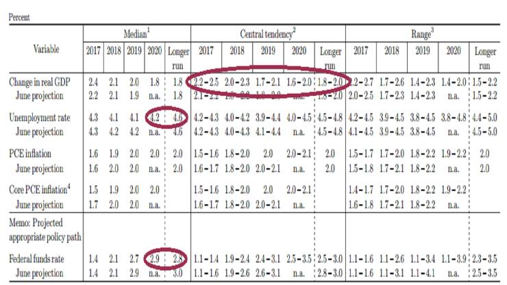 FOMC-2017-Sept-20-SEP-table-featured