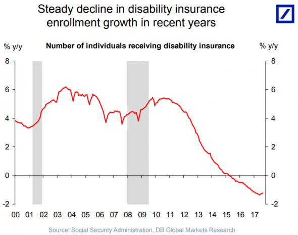 Has the number of US disabled workers already peaked?   FT