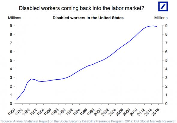 Has the number of US disabled workers already peaked? | FT