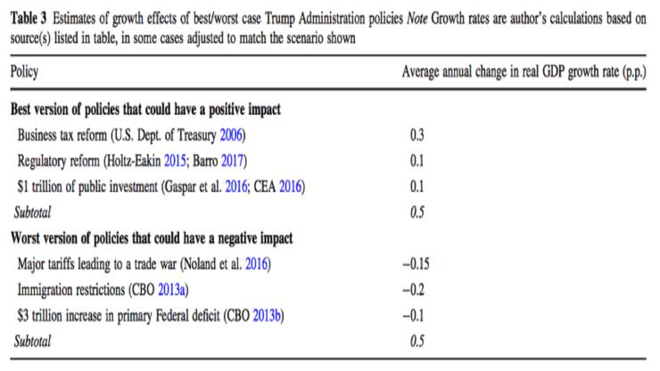 Furman-growth-impact-range-of-policies-featured