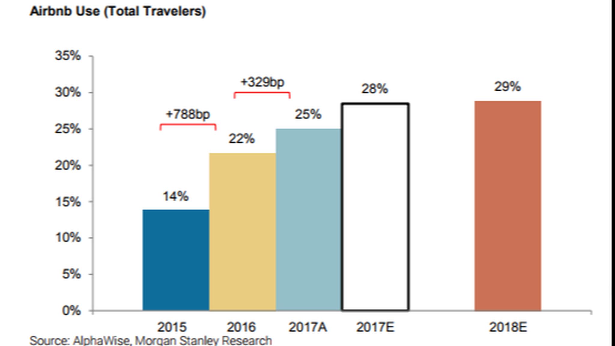 Morgan Stanley says we're reaching peak Airbnb | FT Alphaville