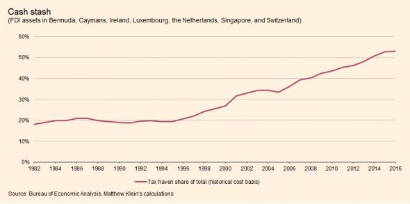 anti tax avoidance provisions and the size of foreign direct investment