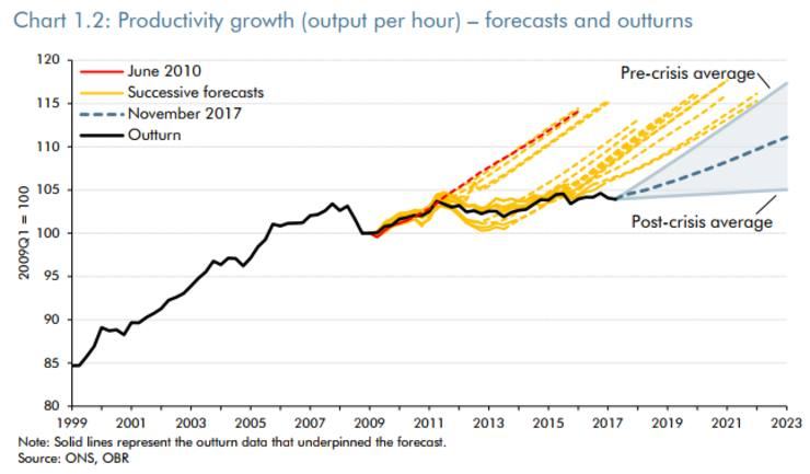OBR Productivity