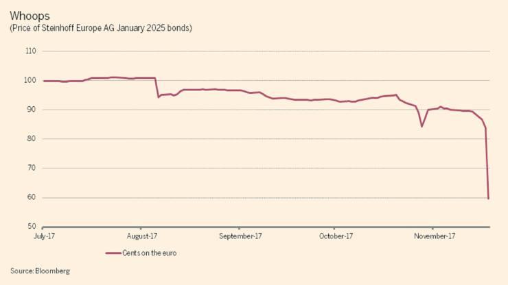 Steinhoff-ECB-bond-price
