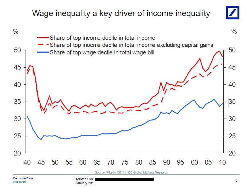 Eight charts on inequality in the us ft alphaville