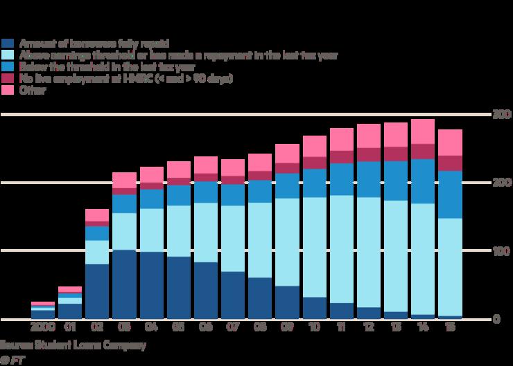 Student-loans-chart