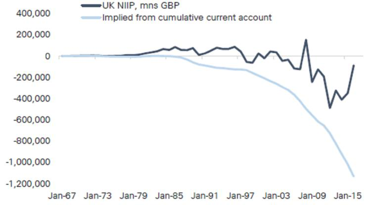 UK-niip-vs-cumulative-ca-featured