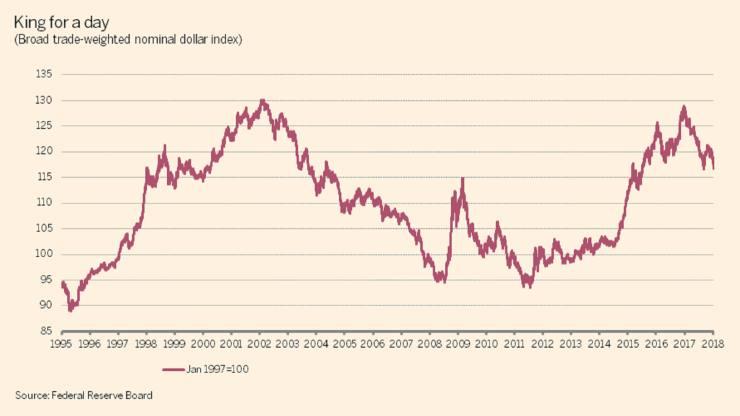USD-nominal-broad1