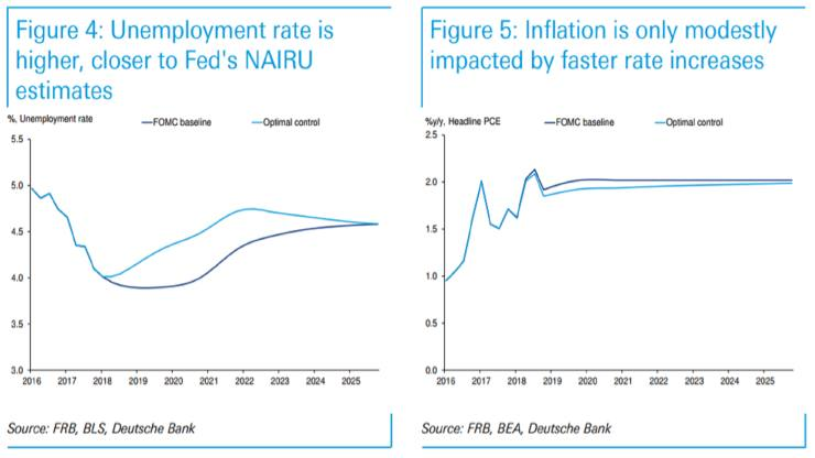DB-Fed-optimal-control-unrate-and-inflation-featured