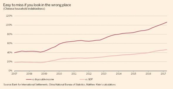 China's household debt problem   FT Alphaville