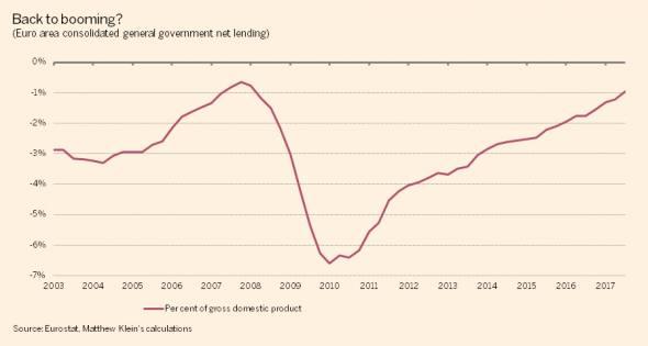 The Euro Areas Fiscal Position Makes No Sense Ft Alphaville