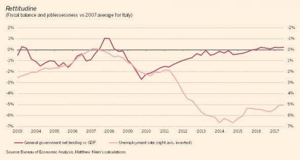 The euro areas fiscal position makes no sense ft alphaville yet the government has run a consistently tight fiscal policy over the past few years even as the economy has failed to improve much publicscrutiny Gallery