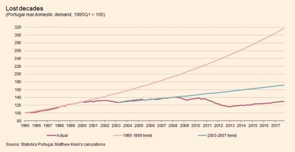 What's up with Portugal? | FT Alphaville