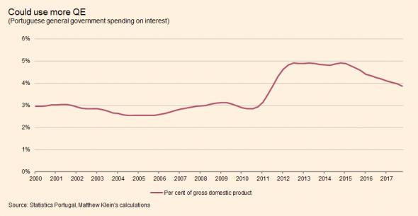 Whats up with portugal ft alphaville despite the european central banks bond buying the portuguese government is still paying a larger share of the countrys economic output in interest than publicscrutiny Image collections