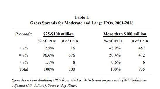 Is The Ipo Tax A Thing Ft Alphaville