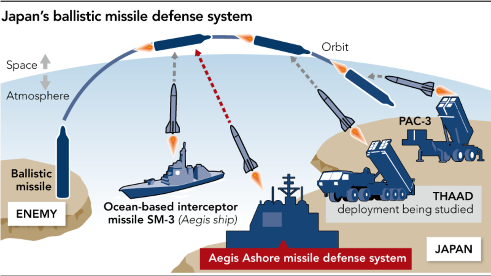 Japan faces obstacles to deploying new missile defenses - Nikkei ...