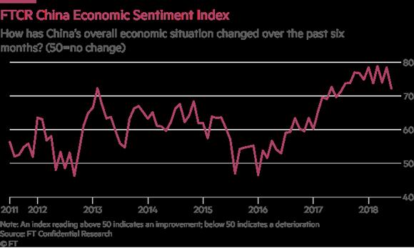 Economic sentiment