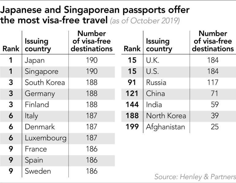 Japan Has World S Best Passport But Few Go Abroad Nikkei Asia