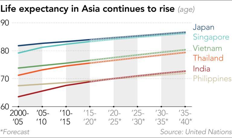 Aging Asia rethinks retirement to pursue 'productive longevity
