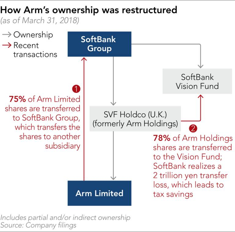 SoftBank cuts Japan tax bill to zero with Arm transfer to
