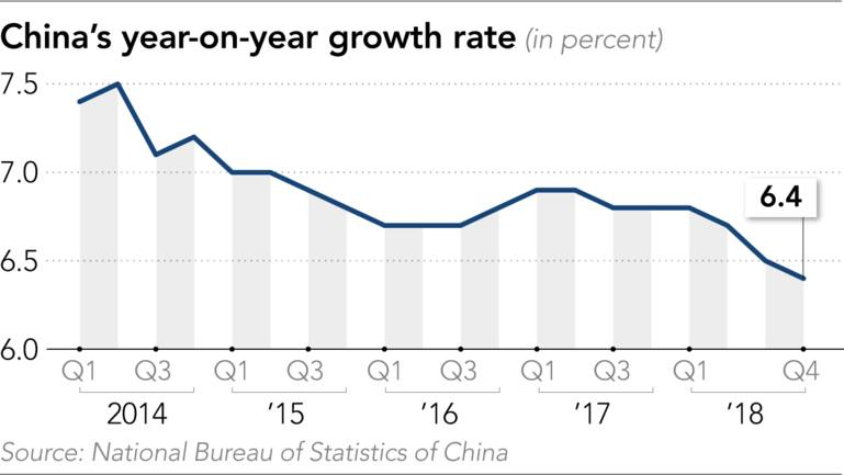 China's GDP growth slows to 28-year low in 2018 - Nikkei