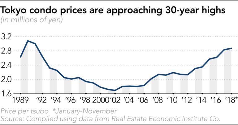 Tokyo property prices near bubble-era levels - Nikkei Asian Review