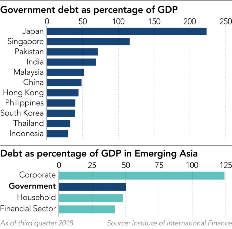 Public debt in emerging Asia creeps past 50% of GDP - Nikkei