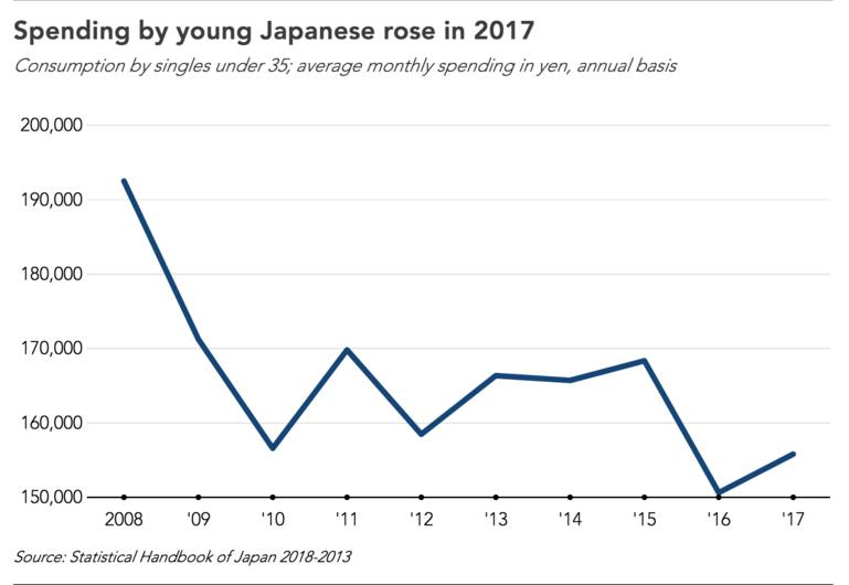 Japan's optimistic millennials shed frugal habits and lift