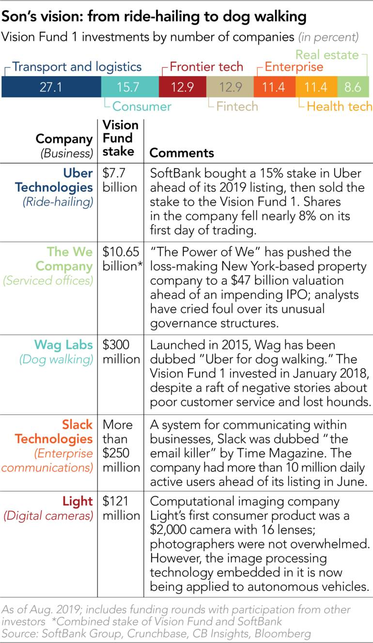 SoftBank's Vision Fund 2: more firepower, bigger questions