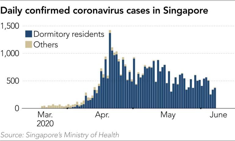 Singapore Coronavirus Clusters Awaken Asia To Migrants Plight Nikkei Asia