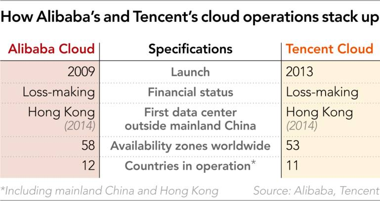 Tencent chases Alibaba for cloud computing supremacy - Nikkei Asian