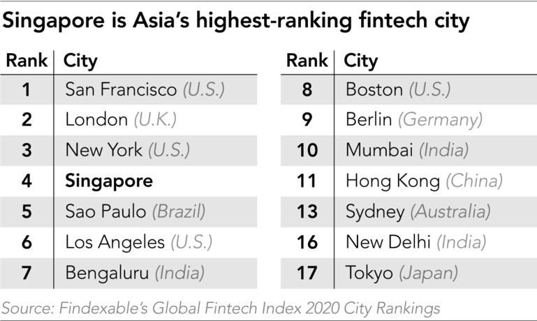 Image du classement des villes où l'on retrouve le plus de FinTech. Source : Findexable / Nikkei Asia.