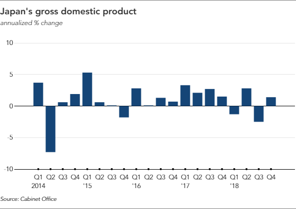 Japan S Gdp Returns To Growth In October December Nikkei Asian