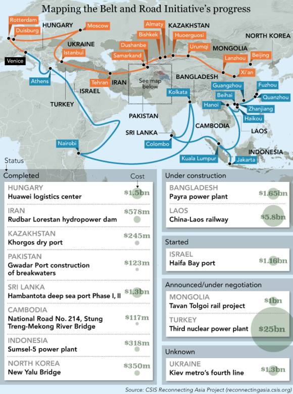 Is China's Belt and Road working? A progress report from