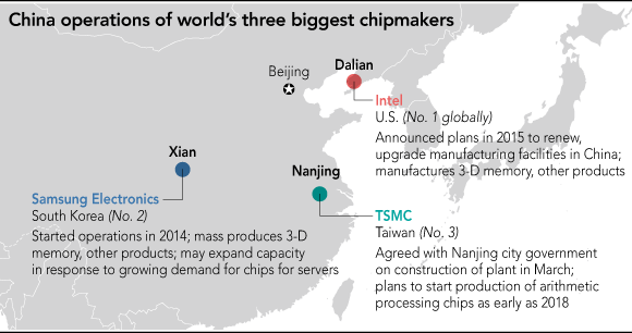Japan Chipmaking Equipment Surging On Chinese Demand