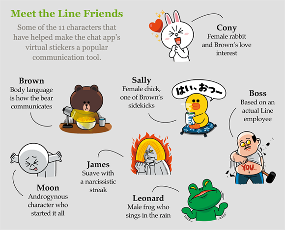 How Line spun a cast of quirky characters into chat app gold