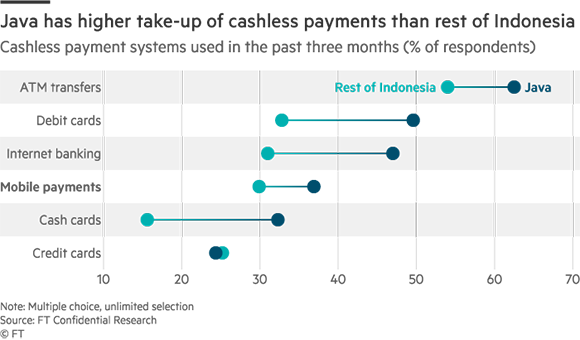 Indonesia's mobile payments industry to enter defining year - Nikkei