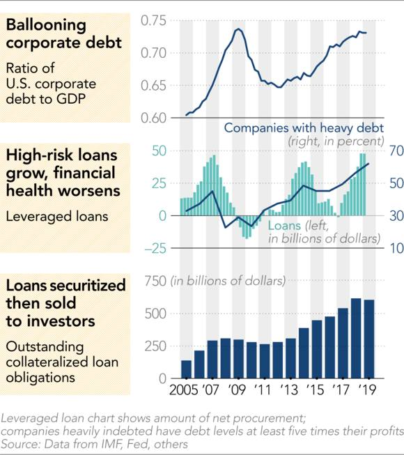 Corporate indebtedness charts