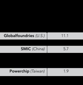 China's SMIC poaches Taiwan's chip veteran - Nikkei Asian Review